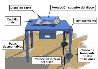 Prevenci n de riesgos laborales en construcci n for Partes de una mesa