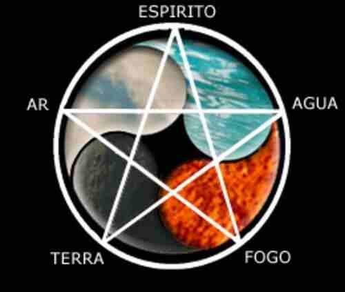 Resultado de imagem para Pentagrama