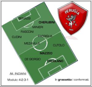 Formazione Perugia Calcio 2008
