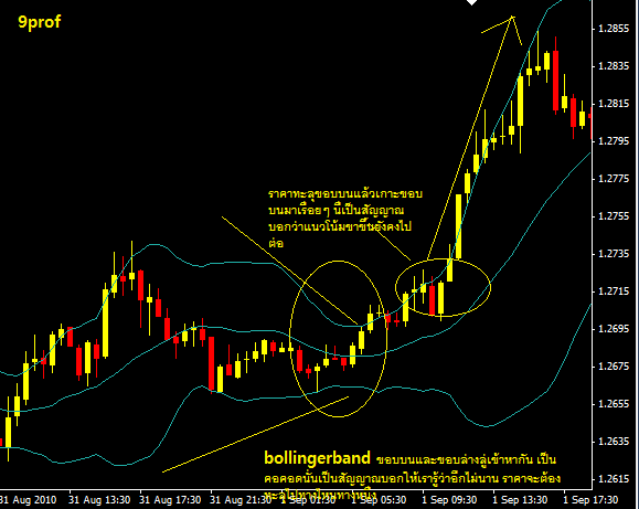 Using bollinger bands with stochastic