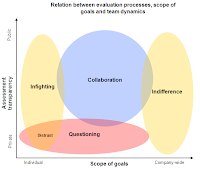 Relations between evaluation processes, scope of goals, and team dynamics