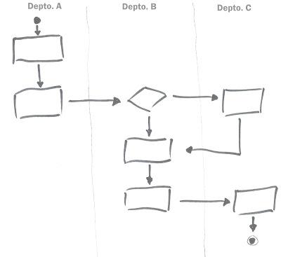 EPBE: Processos de Negócio