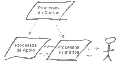 Processos de Negócios: São todos iguais?