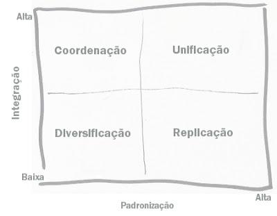 Proposições & Modelos