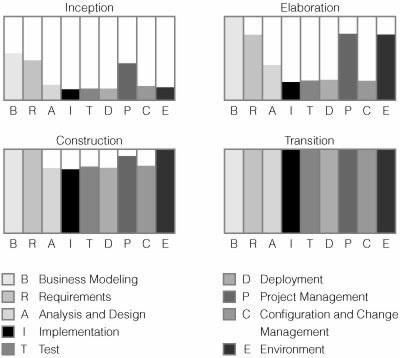 Repensando o Papel do Analista de Negócios