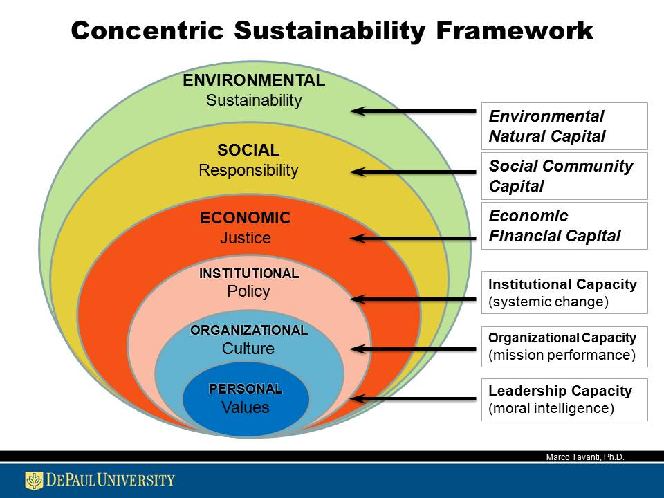 CSR Framework