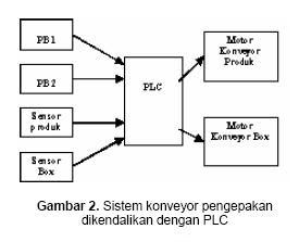 Electric proses ini terus berlangsung dan akan berhenti jika tombol stop diaktifkan diagram blok dari sistem pengepakan barang yang dikendalikan plc ditunjukkan ccuart Gallery