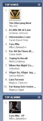 Melodifestivalen tar over hitlistan