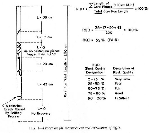 RQD, Rock Quality Designation
