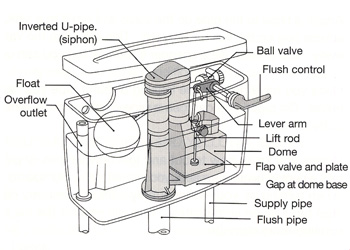 Flush Valve Diagram, Flush, Free Engine Image For User