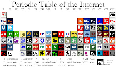 Are these the chemical elements of the web?