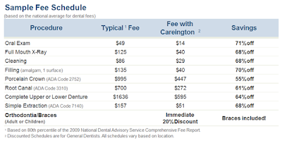 Discount Dental Plan Comparison