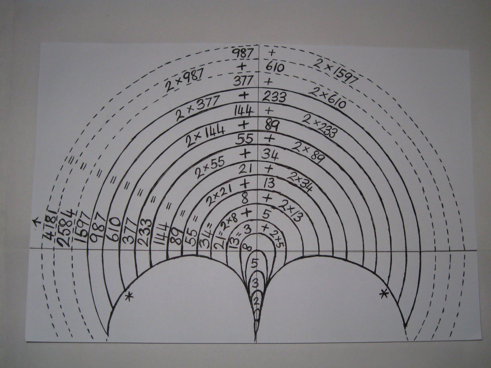 Fibonacci Number Pattern