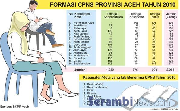 Lowongan Kerja Semen Bosowa Terbaru Aceh Kerja 45kb Daerah Tak Terima Pns Baru Informasi Lowongan Kerja Di Aceh