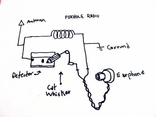 My Database!!!!!: Foxhole radio schematics and example!
