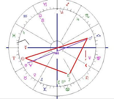 Astropost: BIRTH CHARTS OF JOSEF FRITZL AND ELISABETH FRITZL