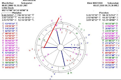 Astropost: ASTROLOGY CHART OF DOUGLAS MACARTHUR and the
