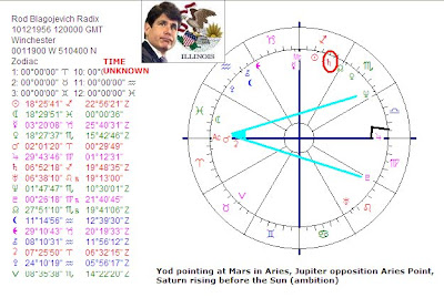 Astropost: Astrology chart Rod Blagojevich and the yod
