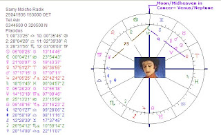 astrology artistic talent