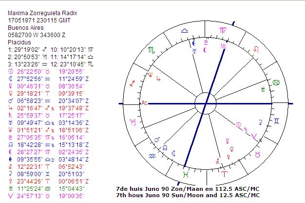 Juno Astrology Related Keywords & Suggestions - Juno