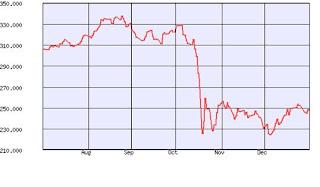 9b76f00696 Questa fu la peggiore flessione che un indice azionario americano avesse  mai avuto dal 1885 in una sola giornata di contrattazioni.