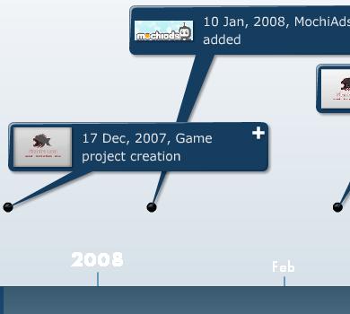Piranha-Loca-timeline