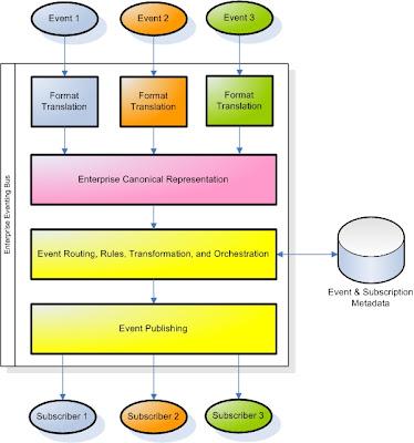 EDA Pattern