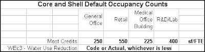 Core and Shell Default Occupancy Counts