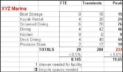 LEED FTE and Transient Occupancy Example
