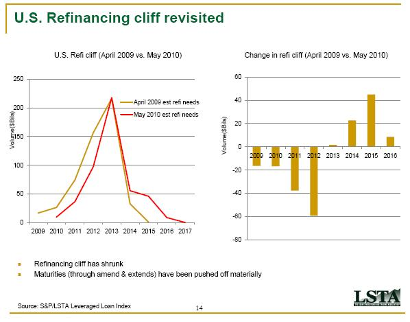 Distressed Debt Investing: Some Great Slides from the LSTA ...