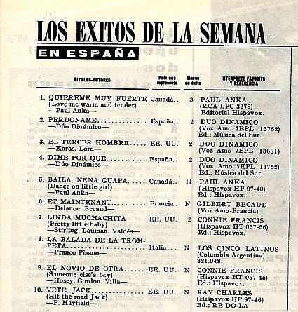 Lista de éxitos 1962 en España