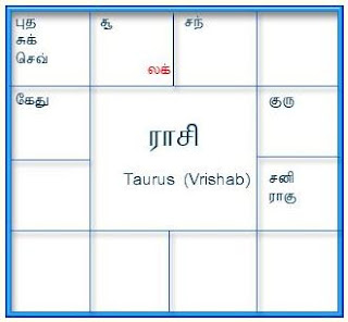 matching horoscope for marriage online jothidam tamil