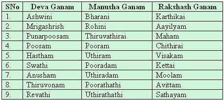 Jathaka porutham | Nakshatra Porutham: 10 porutham for