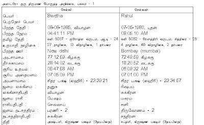 Jathaka porutham | Nakshatra Porutham: August 2009