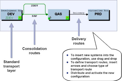 sap transport path diagram sap basis & security: tms: administering r/3 systems #12