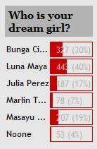 "Poll: Luna Maya is the best of ""dream girls"""