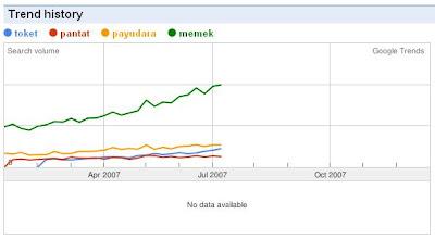Google Trends - Toket, Pantat, Payudara, Memek