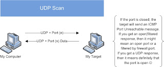 NMAP Detection and Countermeasures | Penetration Testing