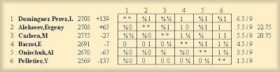 le classement du tournoi majeur d'échecs de Bienne après 9 rondes