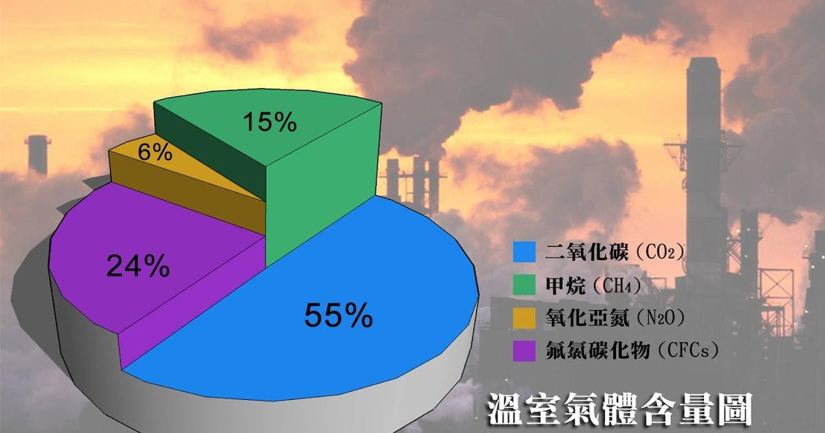 全球暖化燒燒燒: 2.溫室氣體含量比