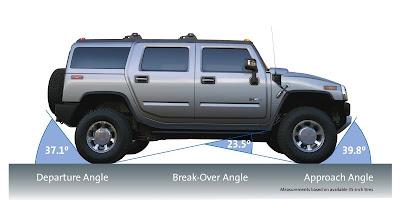 2008 Hummer H2 (angles)