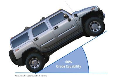 2008 Hummer H2 (grade capability)