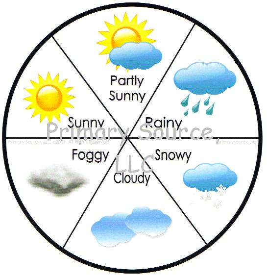Resource image throughout weather wheel printable