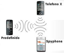 investigacion Privada: CELULAR ESPIA SPYPHONE SOFTWARE