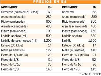Materiales de construcci n encarecen ingenieria civil - Materiales de construccion precios espana ...