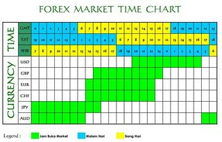 Forex market hours in my local time zone