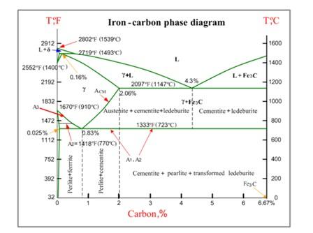 Belajar tentang logam dan klasifikasinya area belajar material logam yang paling murah per satuan beratnya adalah baja karbon carbon steel baja paduan rendah dimaksudkan untuk meningkatkan sifat mekaniknya ccuart Image collections