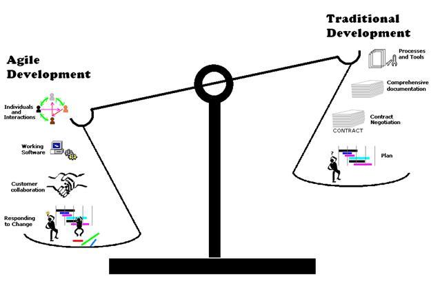 Agile development Vs Traditional development.