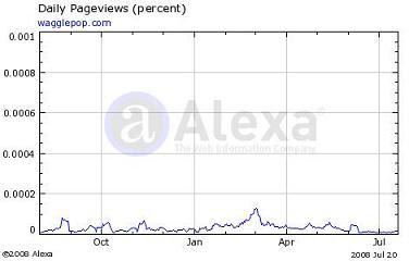 Graph courtesy of Alexa.com