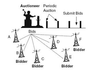 Cognitive radio networks: RETHINKING SPECTRUM AUCTIONS